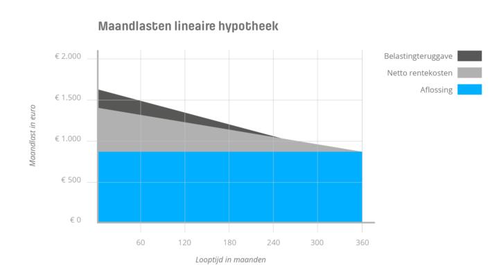 Maandlasten bij een lineaire hypotheek