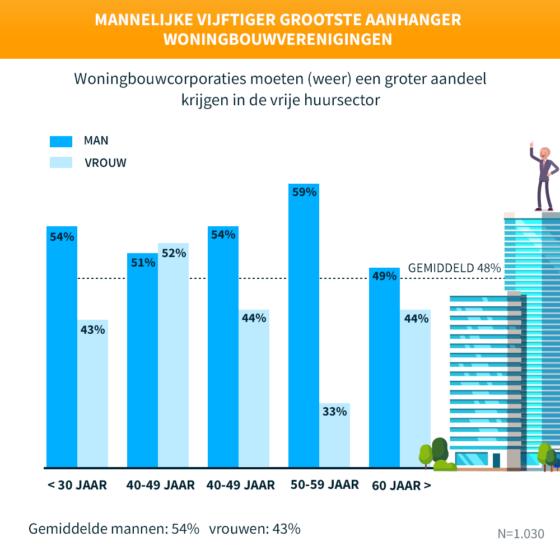 Groter aandeel woningbouwcorporaties in woningmarkt