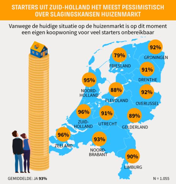 Starters uit Zuid-Holland het meest pessimistisch over slagingskansen op de woningmarkt.