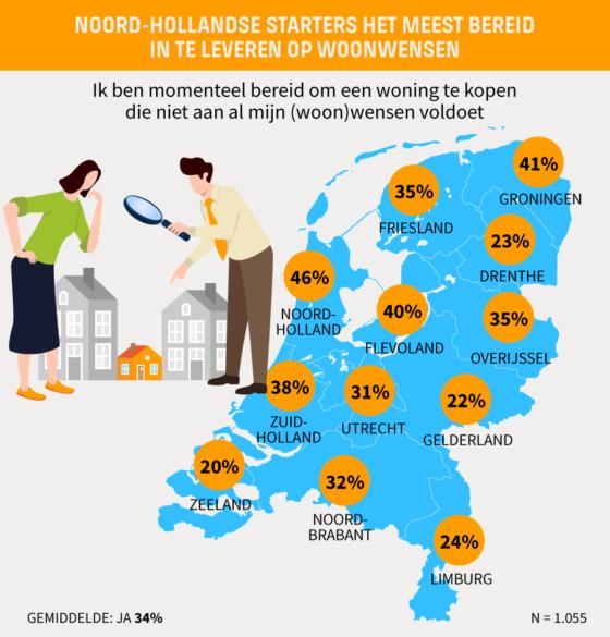 Noord-Hollandse starters het meest bereid om in te leveren op woonwensen.