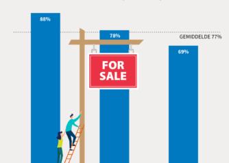 Ruim driekwart starters verwacht geen woning te kunnen kopen